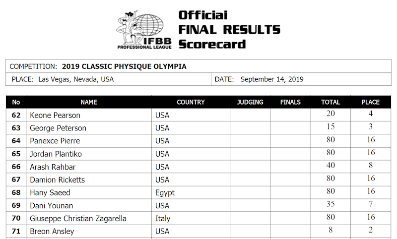 Mr. results Olympia 2019
